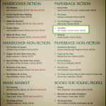 #4 on McNally's Fiction Bestsellers List! OMG!